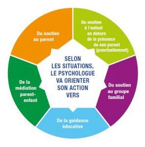 Nos Points Ecoute Parents sont ouverts à Angers, Segré, Cholet et Noyant, n'hésitez pas à prendre RDV